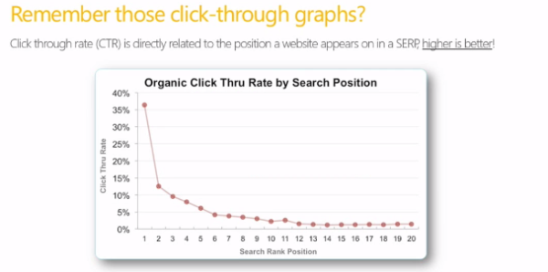 Click-through rate graph by search position - source: Microsoft Bing