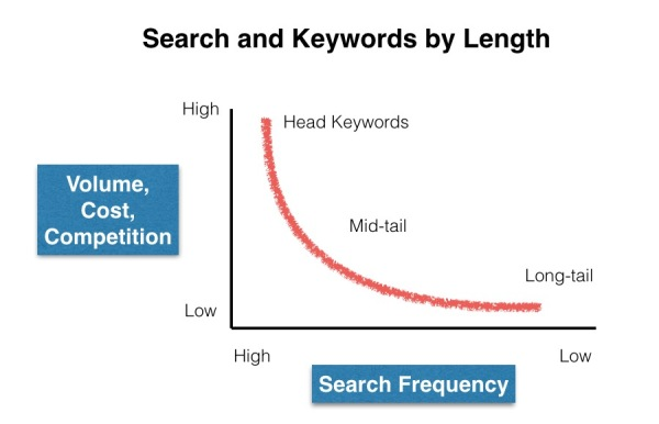 Search and keywords by length - Wira Asmo